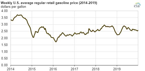 EIA retail gas prices main.png
