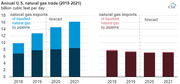 EIA natural gas prices 2020 chart3.png