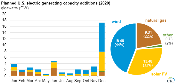EIA electric capacity main.png