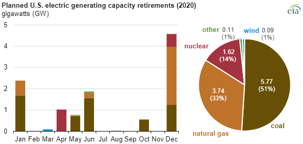 EIA electric capacity chart2.png