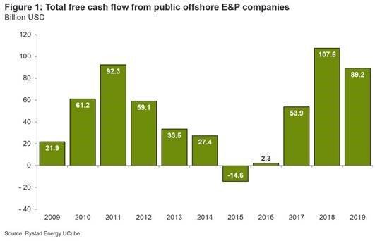 Rystad offshore investment 1.jpg