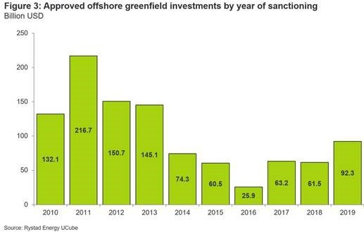 Rystad offshore investment 3.jpg