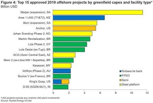 Rystad offshore investment 4.jpg