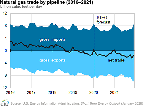 EIA Natural gas exports main.png