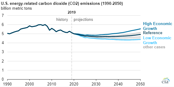 Global CO2 emissions stopped increasing in 2019