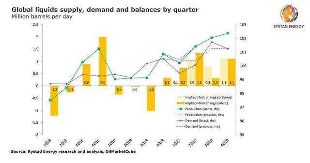 Rystad oil stocks.jpg