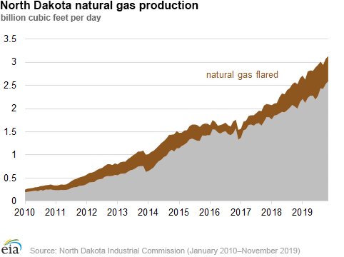 EIA North Dakota natural gas 1.png