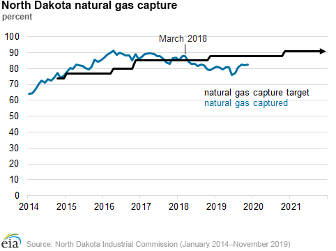 EIA North Dakota natural gas 2.png