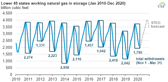eia weekly natural gas storage report