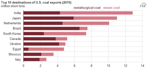 EIA coal exports 2019 chart2.png
