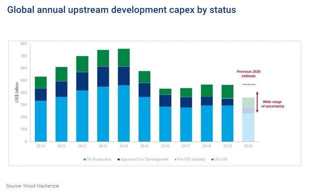 WoodMac oil price upstream 1.png