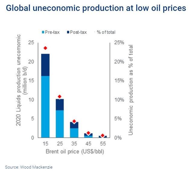 WoodMac oil price upstream 2.png