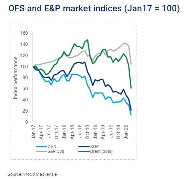 WoodMac oil price upstream 3.png