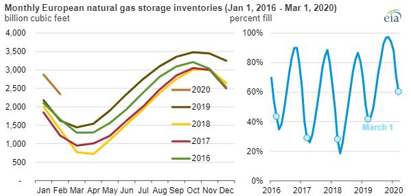 EIA european natural gas storage main.png