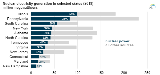 EIA state nuclear power chart2.png