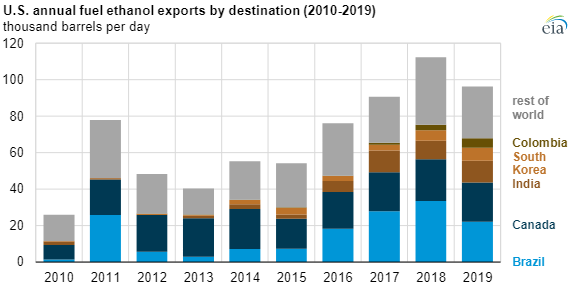 EIA ethanol exports main.png