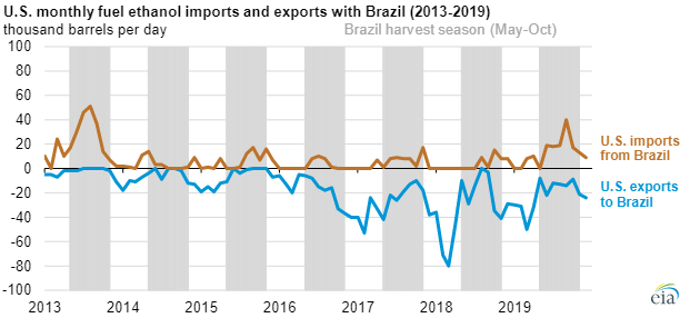EIA ethanol exports chart2.png