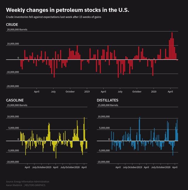 Reuters petroleum stocks.png