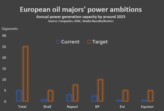 Reuters Oil Majors 2.png