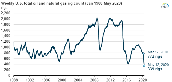 EIA oil-gas rigs main.png