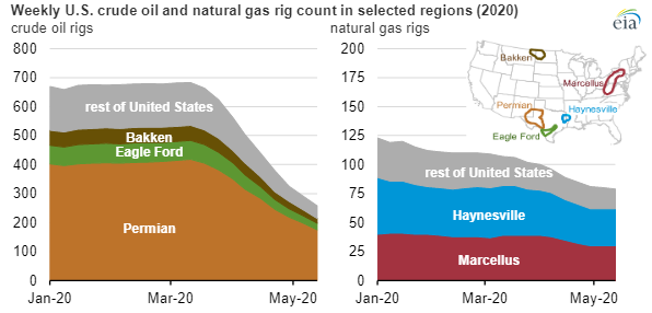 EIA oil-gas rigs chart2.png