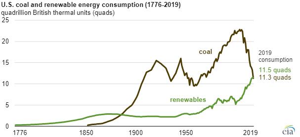 EIA renewable consumption main.png