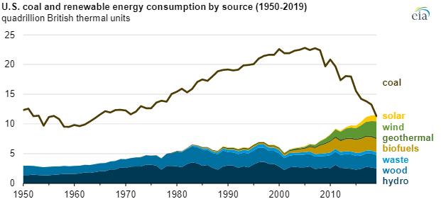 EIA renewable consumption chart2.png