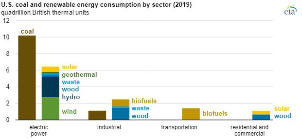 EIA renewable consumption chart3.png