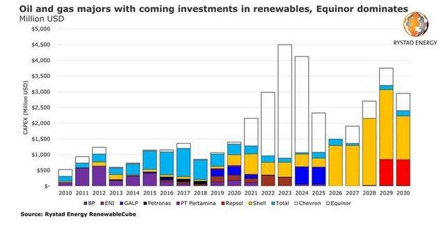 Rystad renewables investment.jpg