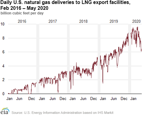 EIA natural gas delivery 1.png