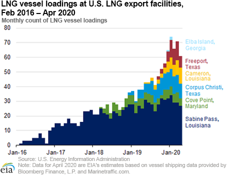 EIA natural gas delivery 2.png