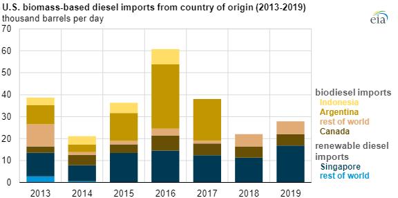 EIA biomass diesel main.png