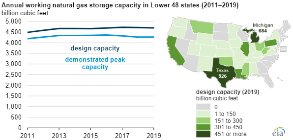 EIA natural gas storage main.png
