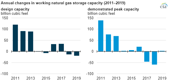 EIA natural gas storage chart2.png