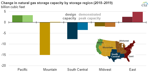 EIA natural gas storage chart3.png