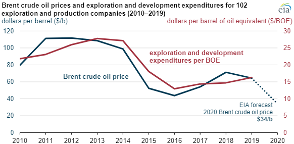 EIA brent crude prices main.png