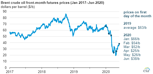 EIA brent crude prices chart2.png