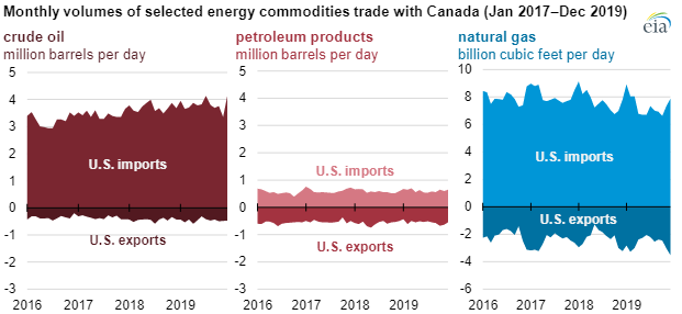 EIA canada imports chart2.png