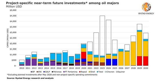 Rystad renewable investments.jpg