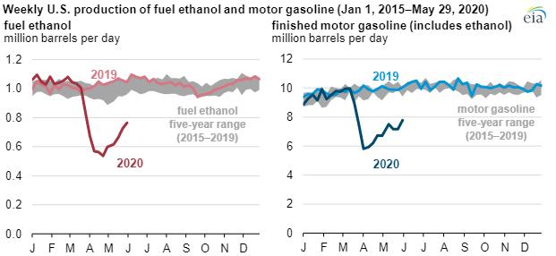 EIA fuel ethanol main.png