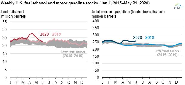EIA fuel ethanol chart2.png