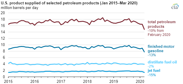 EIA petroleum products main.png