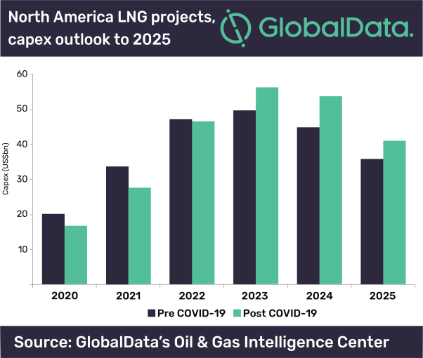 GlobalData LNG projects.png