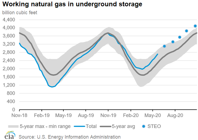EIA natural gas storage.png
