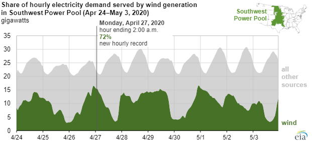 EIA wind power main.png
