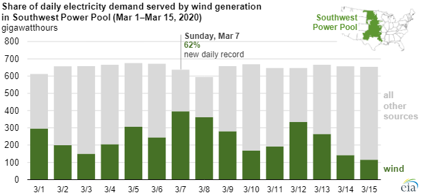 EIA wind power chart2.png