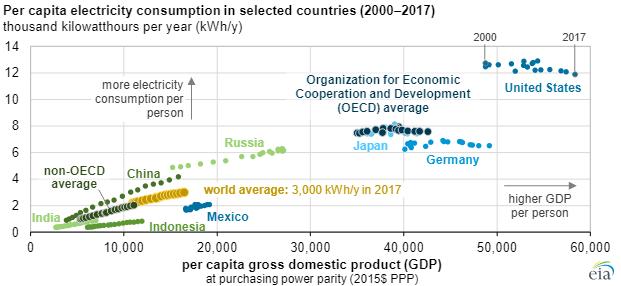 EIA electricity consumption main.png