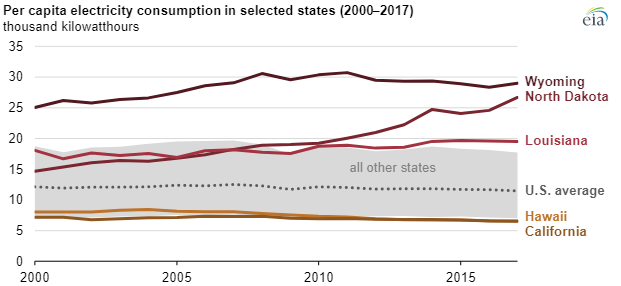 EIA electricity consumption chart3.png