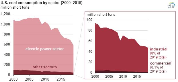 EIA coal consumption main.png