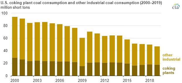 EIA coal consumption chart3.png